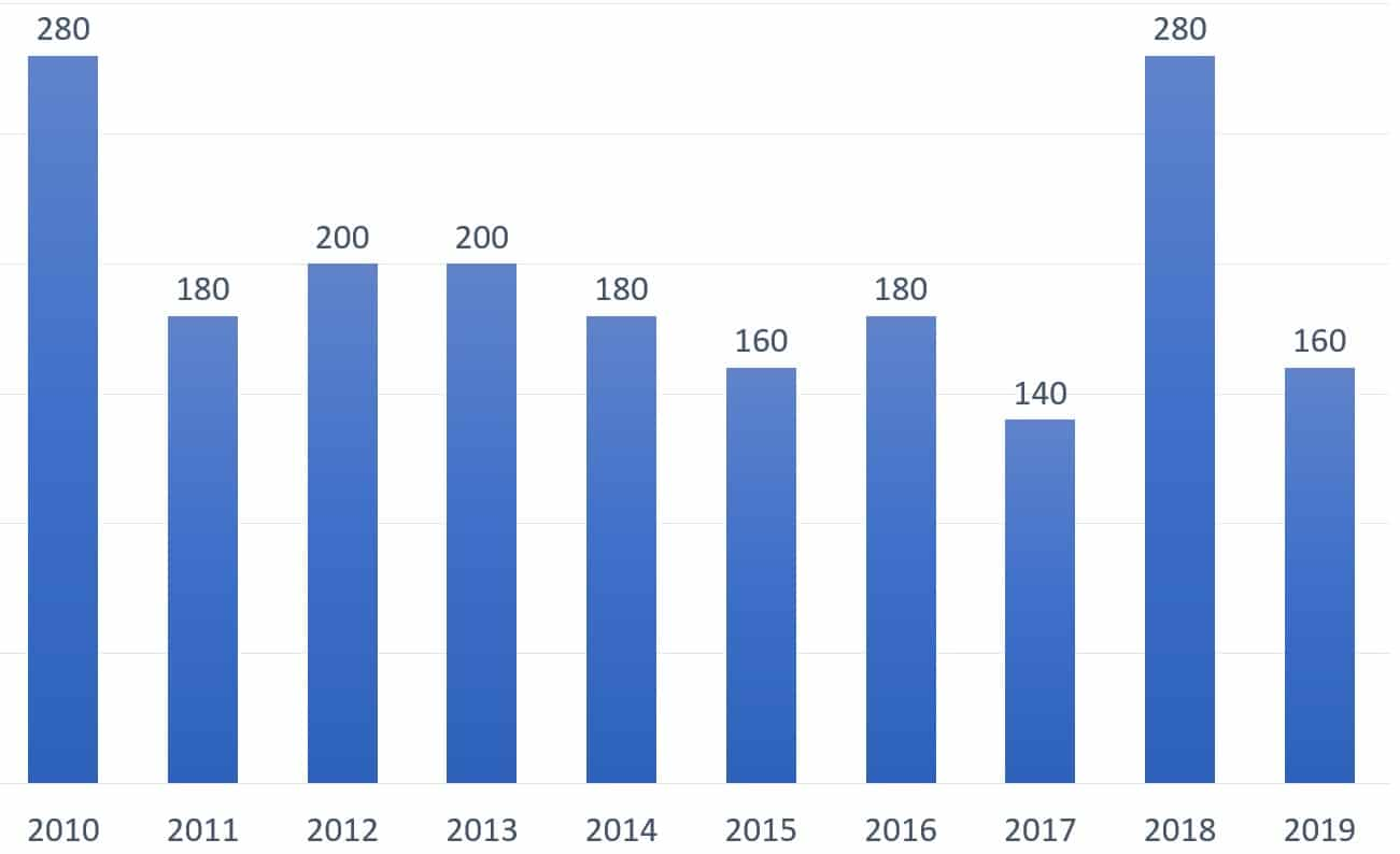 Number of visits organized by CNRS in Taiwan between 2010 and 2019.