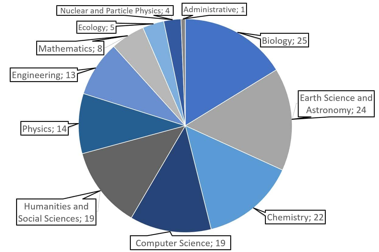 Number of visits organized by CNRS researchers in Taiwan in 2019, by field of research.