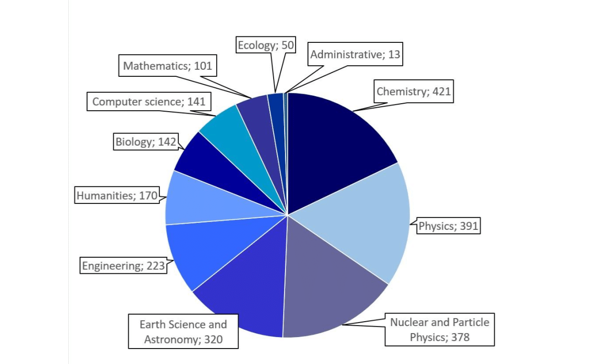 Visits organized in Japan in 2019 by field, scaled